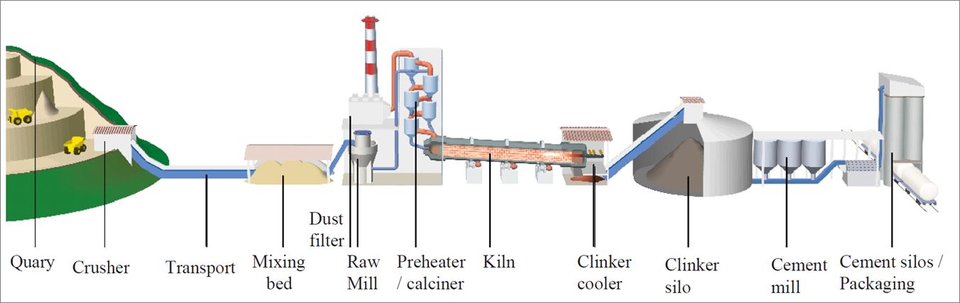 Concrete Production Plant : Process systems